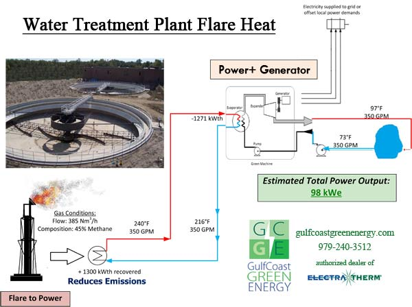 Water Treatment Plant Flare Heat