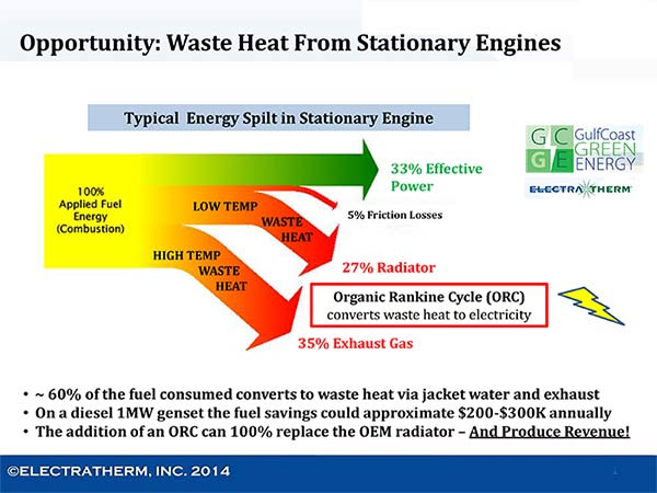 Waste Heat from Stationary Engines